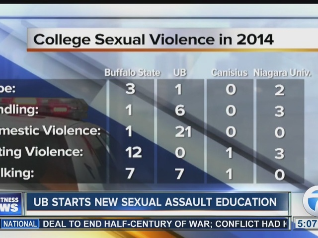 Campus sexual assault statistics in WNY