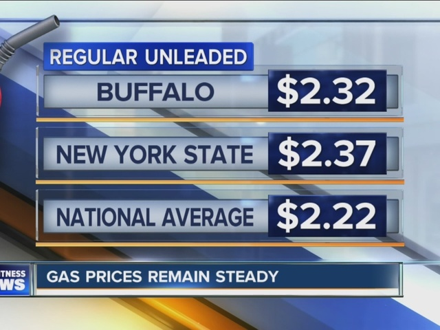 Gas prices remain steady in Western New York