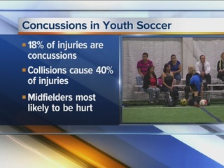 STUDY: Concussion rates on the rise in one sport