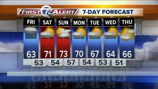 Weather stays unsettled through the weekend
