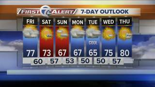 Get ready for another cool down this weekend