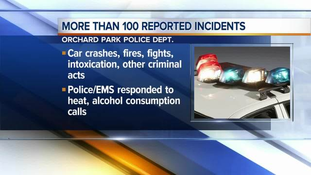 Police respond to more than 100 calls Sunday