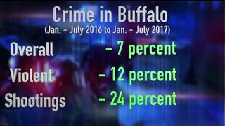 I-Team: Is crime in Buffalo really going down?