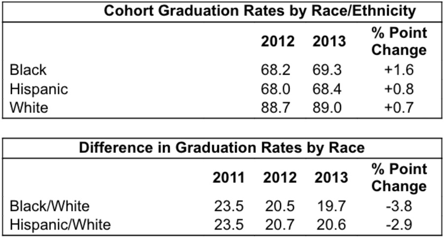 NY high school graduation rate edges past 80 percent
