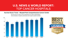 Roswell ranked one of best cancer institutes