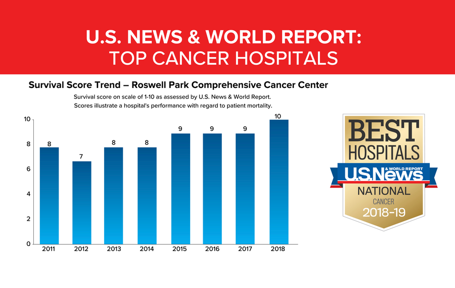 Roswell Park ranked one of best hospitals for cancer treatment in nation