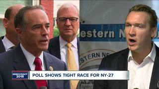 Poll: Race for NY-27 will be close
